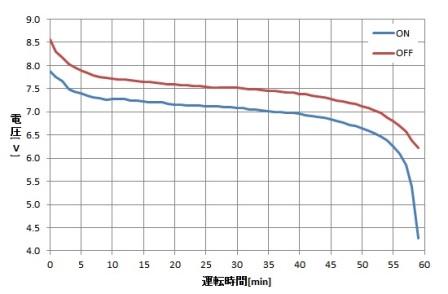 2015_1108_作動テストグラフb.jpg
