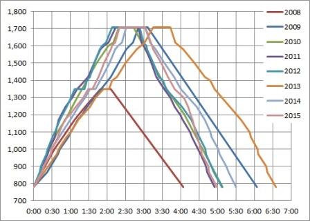 大山登山グラフ2015.jpg