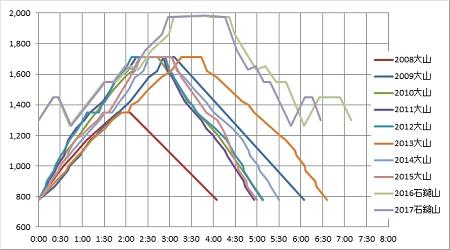 石鎚登山グラフ2017b.jpg